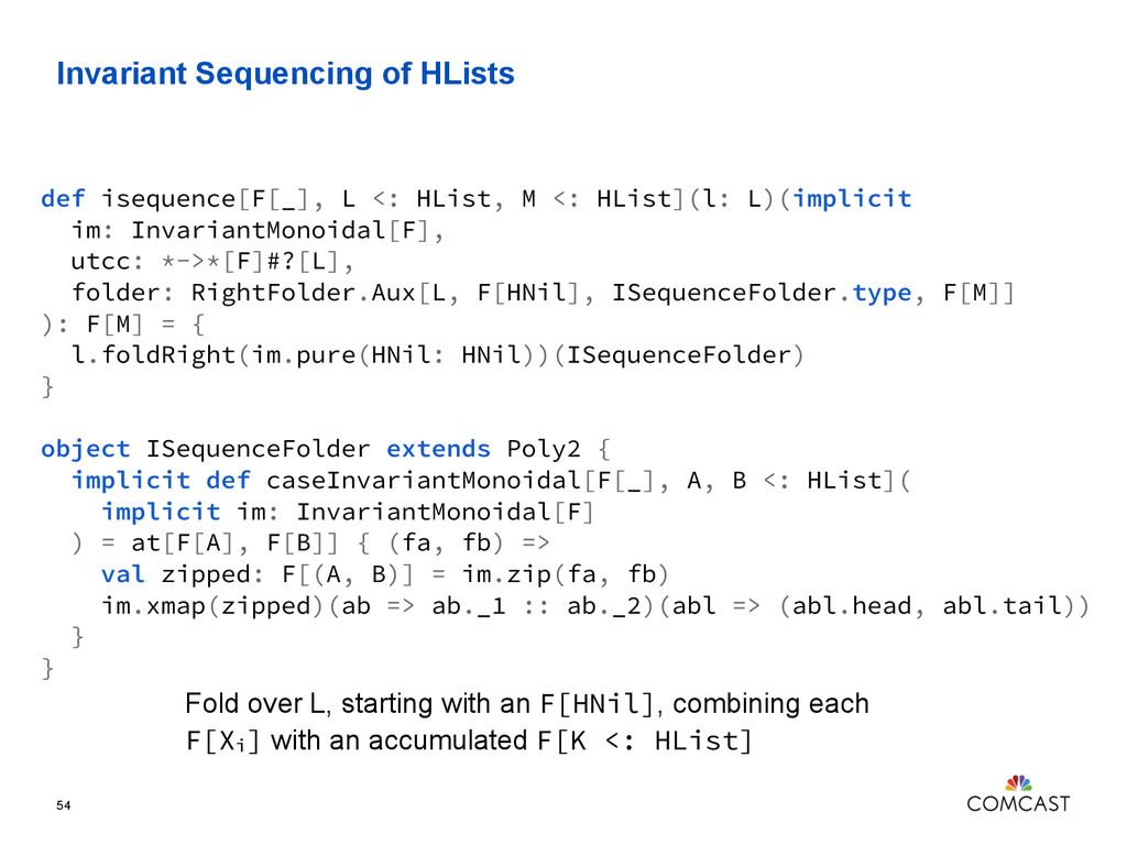 Invariant Sequencing of HLists 54 def isequence...
