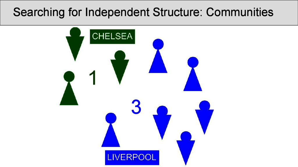 Searching for Independent Structure: Communitie...