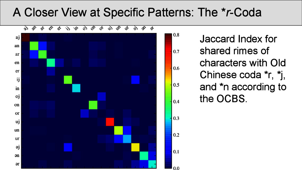 A Closer View at Specific Patterns: The *r-Coda...