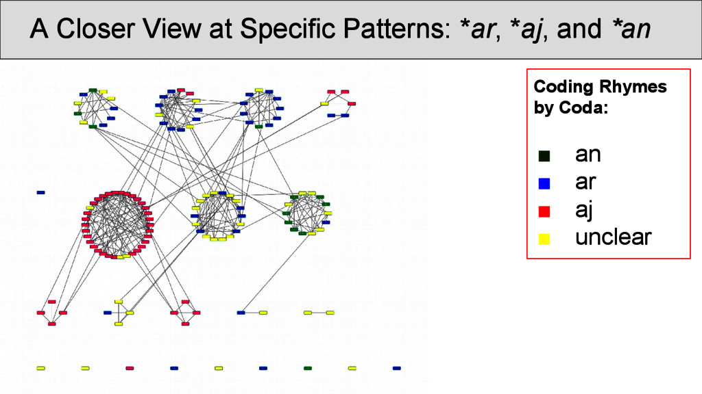 A Closer View at Specific Patterns: *ar, *aj, a...
