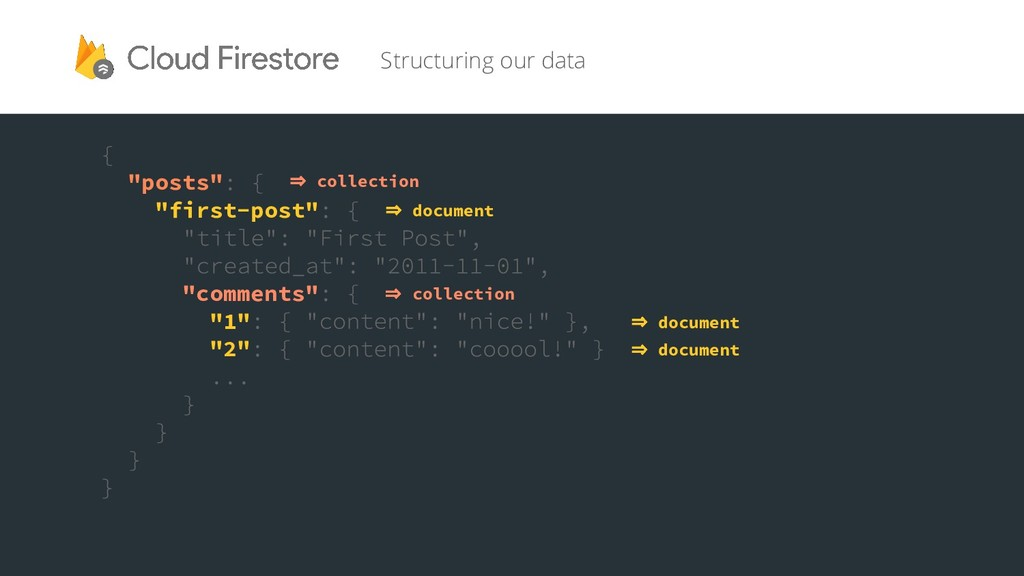 """Structuring our data """"posts"""" """"first-post"""" """"comm..."""