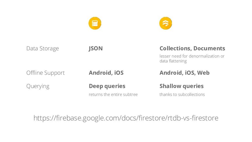 Data Storage Offline Support JSON Collections, ...