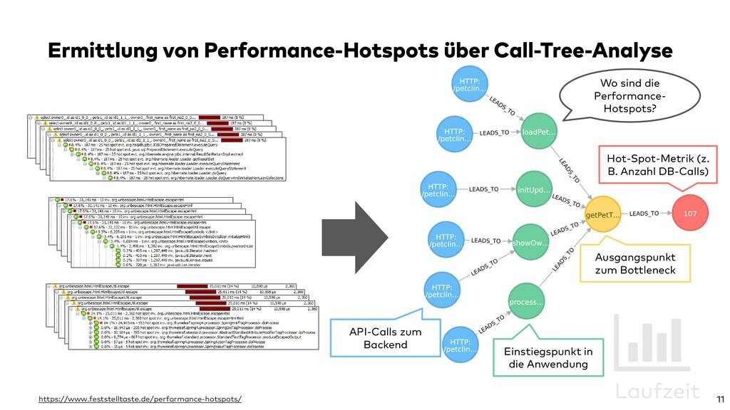 Ermittlung von Performance-Hotspots über Call-T...