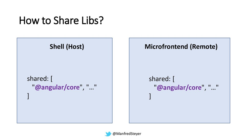 @ManfredSteyer How to Share Libs? Shell (Host) ...
