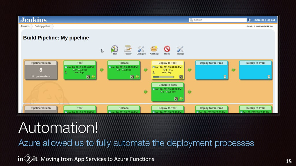 Automation! Azure allowed us to fully automate ...