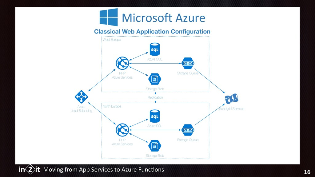 Moving from App Services to Azure Func5ons 16 C...
