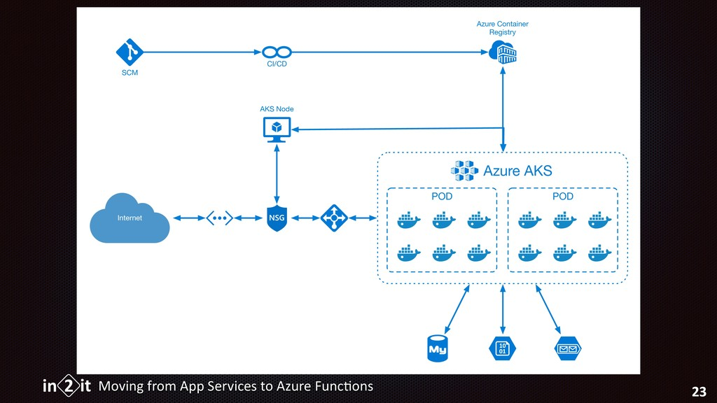 Moving from App Services to Azure Func5ons 23 I...