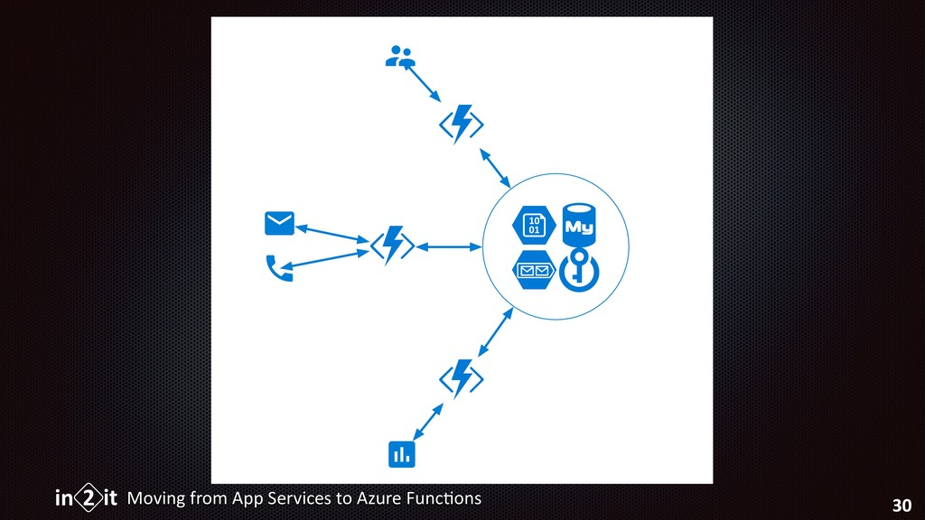 Moving from App Services to Azure Func5ons 30