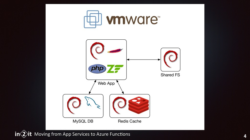 Moving from App Services to Azure Func5ons 4 We...