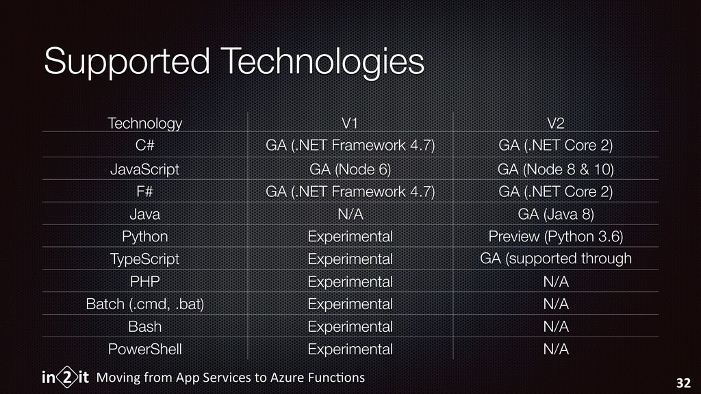 Supported Technologies Moving from App Services...