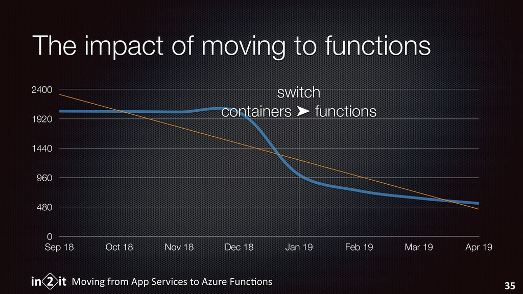 The impact of moving to functions Moving from A...
