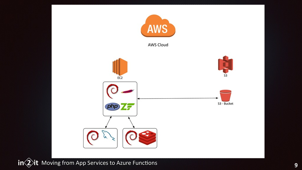 Moving from App Services to Azure Func5ons 9 AW...