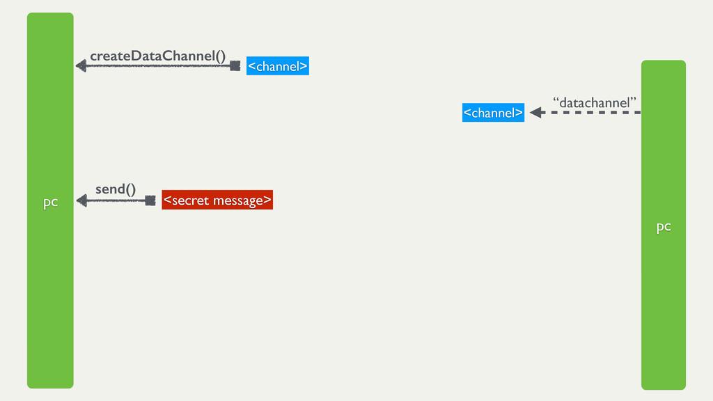 """pc pc createDataChannel() <channel> """"datachanne..."""