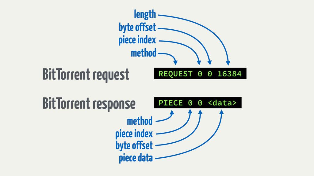 REQUEST 0 0 16384 BitTorrent request BitTorrent...
