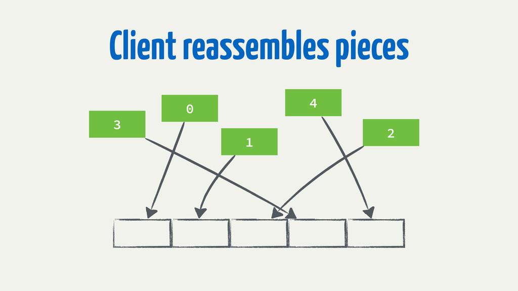 0 1 2 3 4 Client reassembles pieces
