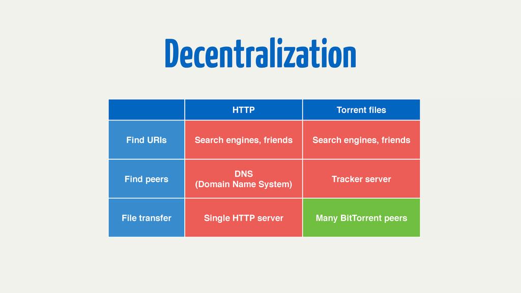 Decentralization HTTP Torrent files Magnet links...
