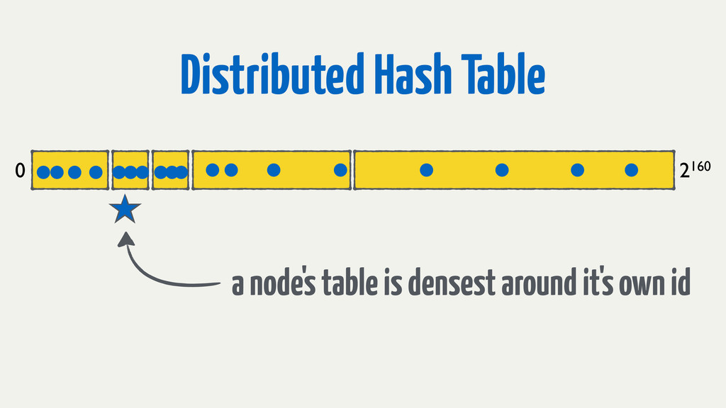 Distributed Hash Table 0 2160 a node's table is...