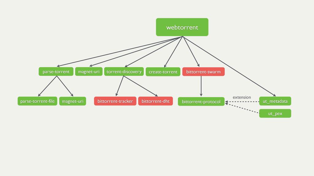 webtorrent bittorrent-dht bittorrent-protocol b...