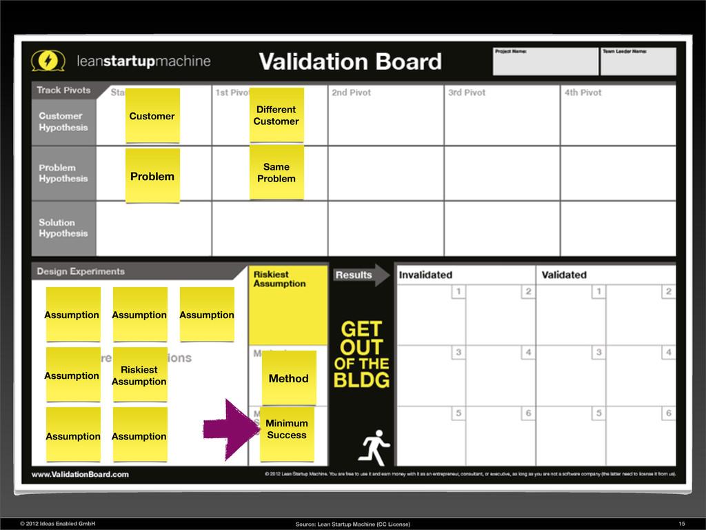 © 2012 Ideas Enabled GmbH Customer Problem Assu...