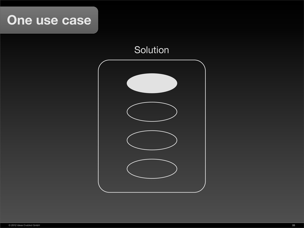 © 2012 Ideas Enabled GmbH 35 One use case Solut...