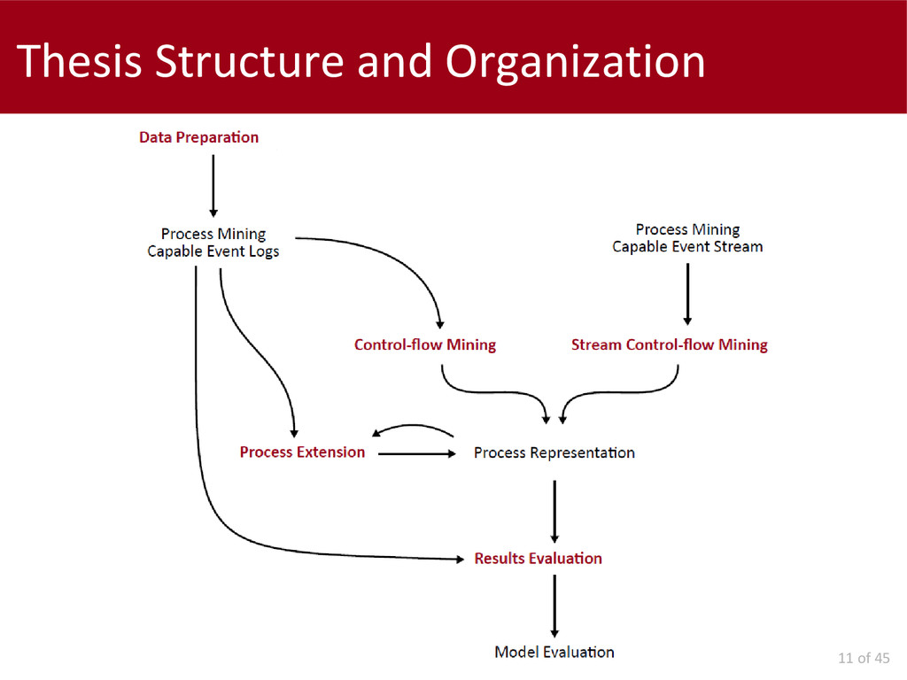 11 of 45 Thesis Structure and Organization