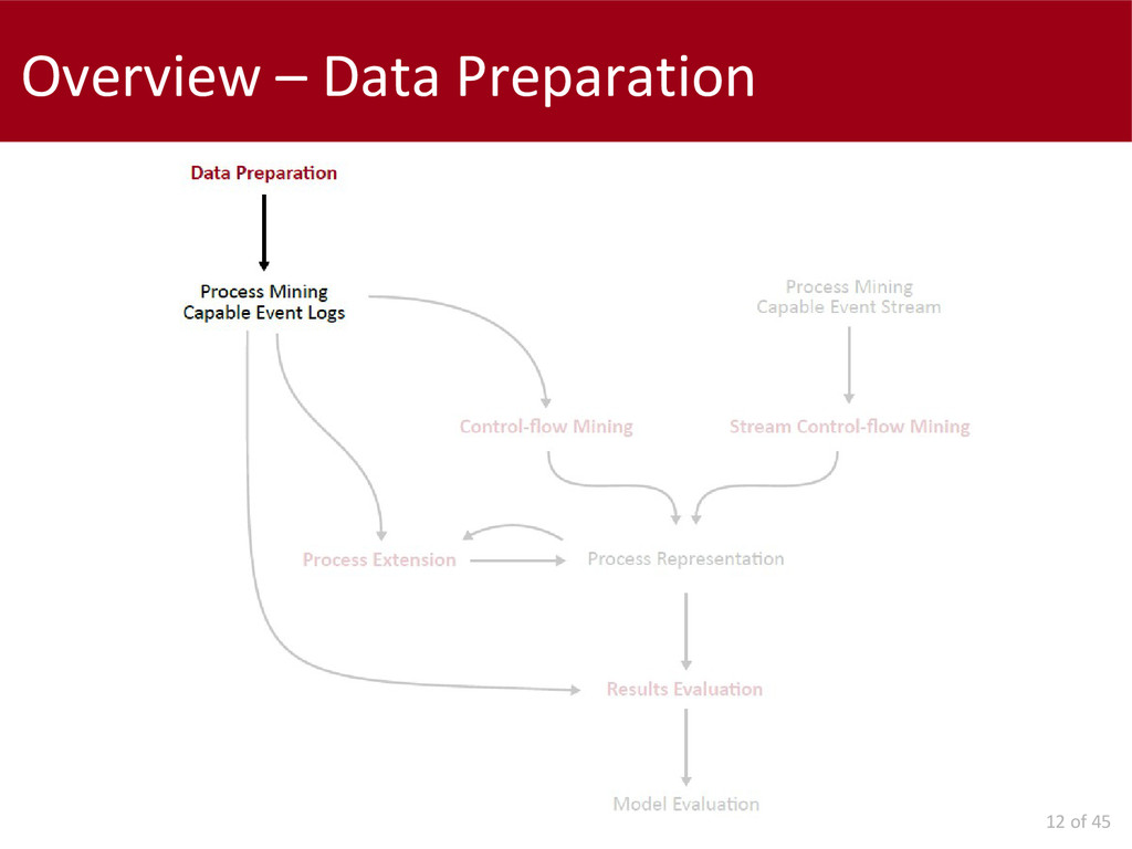 12 of 45 Overview – Data Preparation