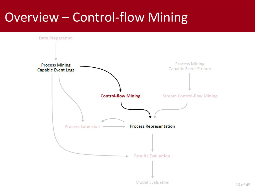 16 of 45 Overview – Control-flow Mining