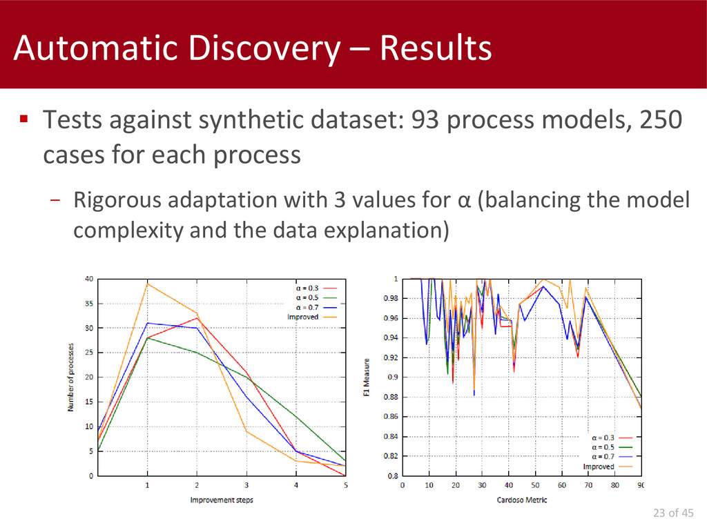 23 of 45 Automatic Discovery – Results  Tests ...