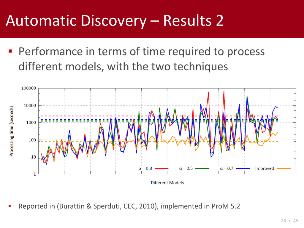 24 of 45 Automatic Discovery – Results 2  Perf...