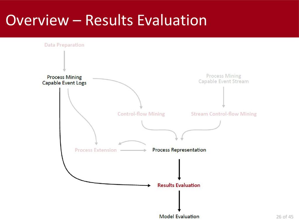 26 of 45 Overview – Results Evaluation
