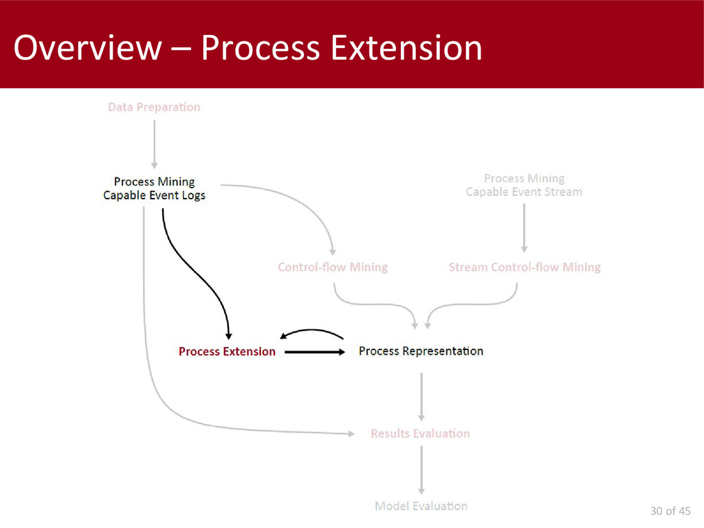 30 of 45 Overview – Process Extension