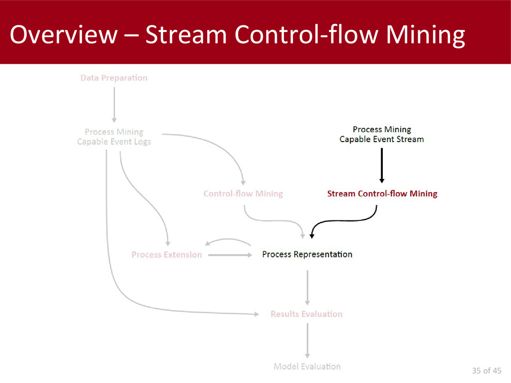 35 of 45 Overview – Stream Control-flow Mining
