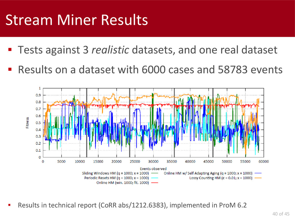 40 of 45 Stream Miner Results  Tests against 3...