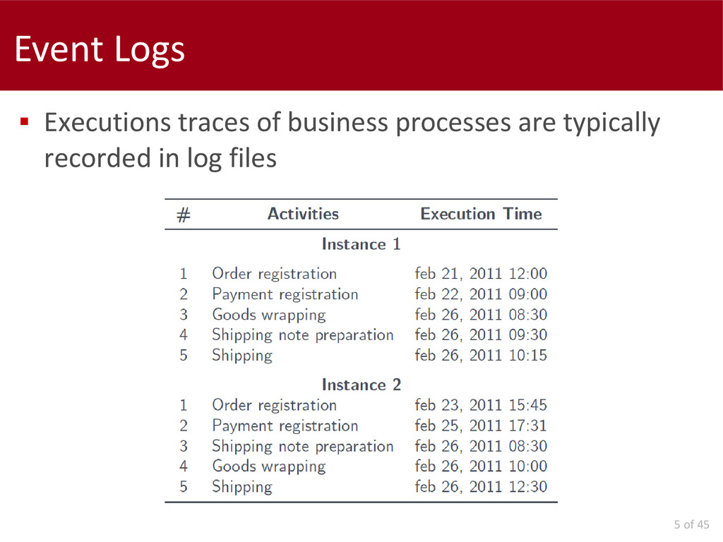 5 of 45 Event Logs  Executions traces of busin...