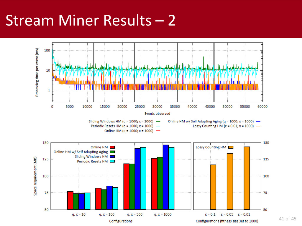 41 of 45 Stream Miner Results – 2