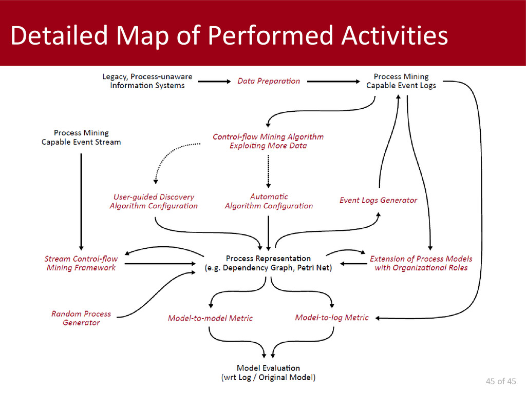 45 of 45 Detailed Map of Performed Activities