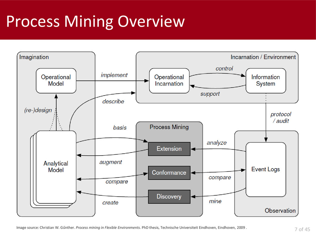 7 of 45 Process Mining Overview Image source: C...