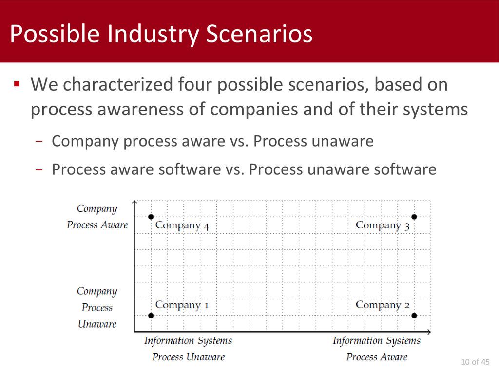 10 of 45 Possible Industry Scenarios  We chara...