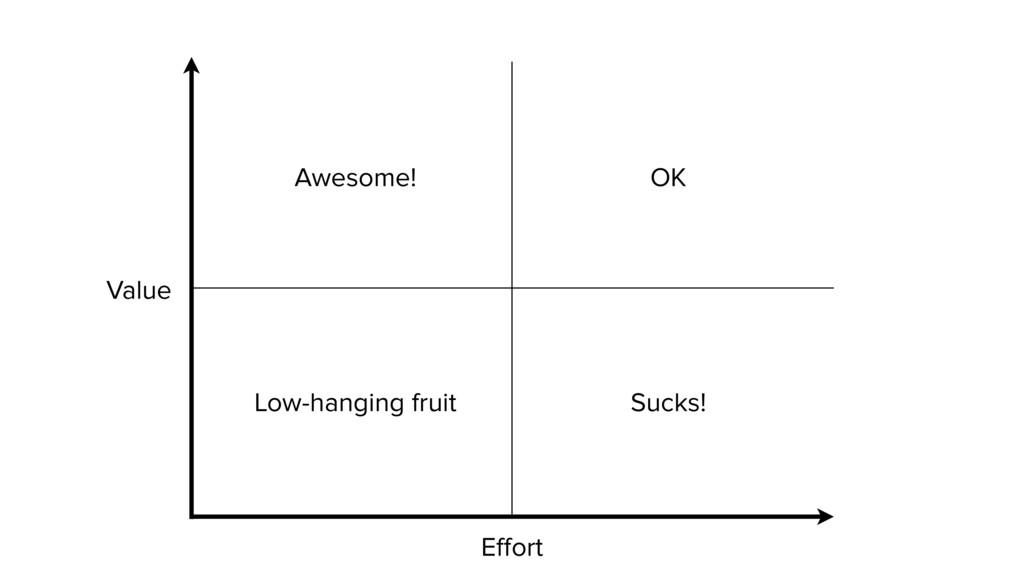 Value Effort Awesome! Low-hanging fruit Sucks! OK