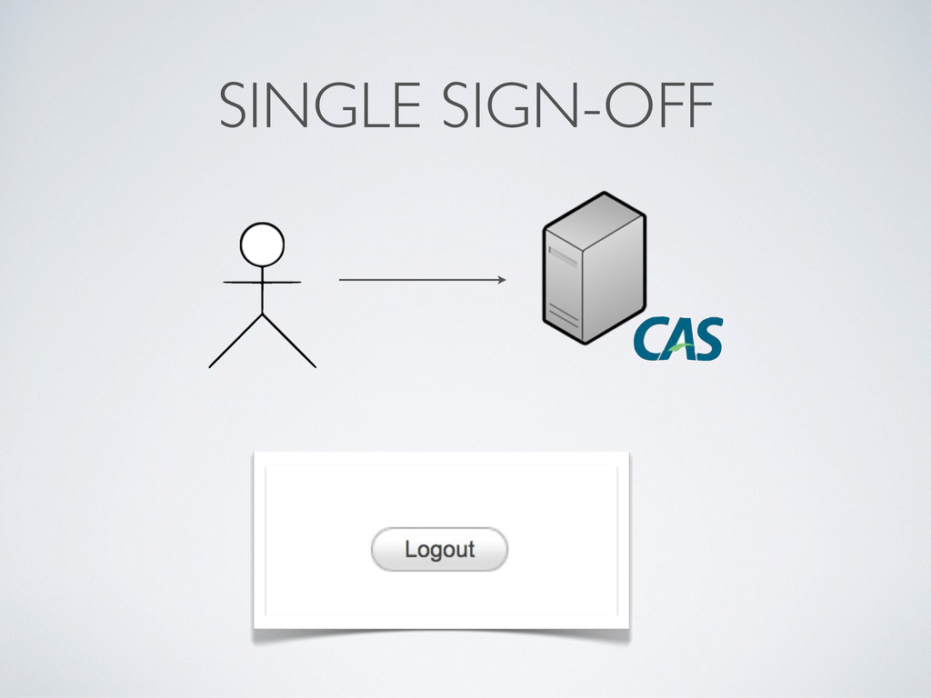 SINGLE SIGN-OFF