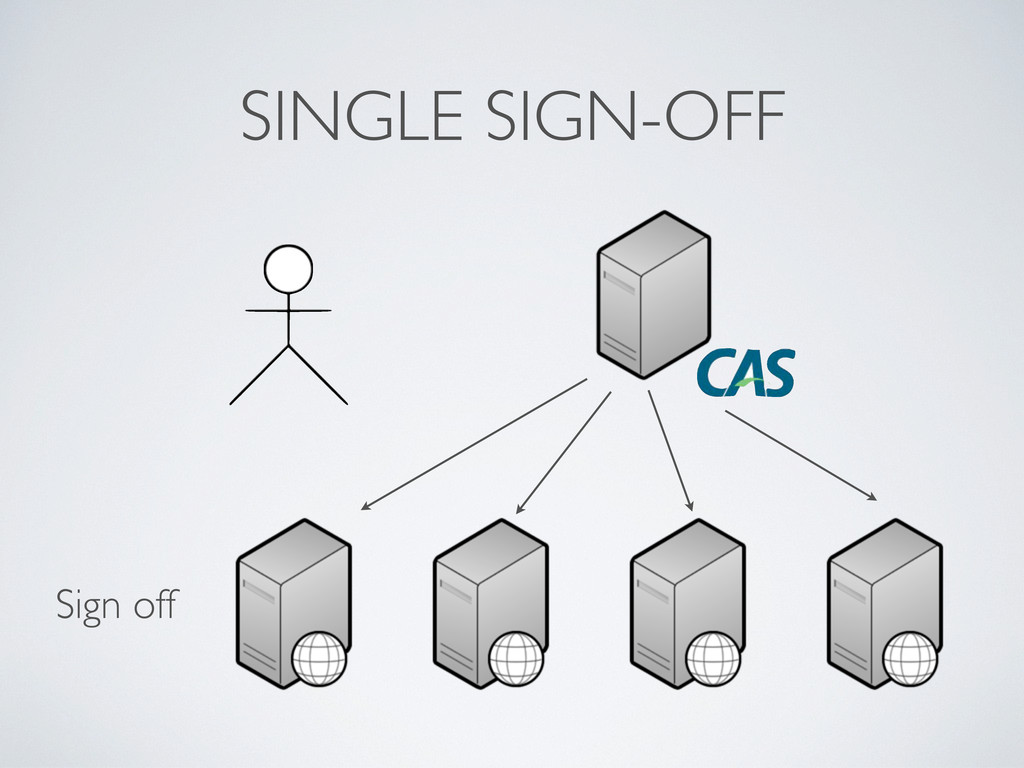 SINGLE SIGN-OFF Sign off