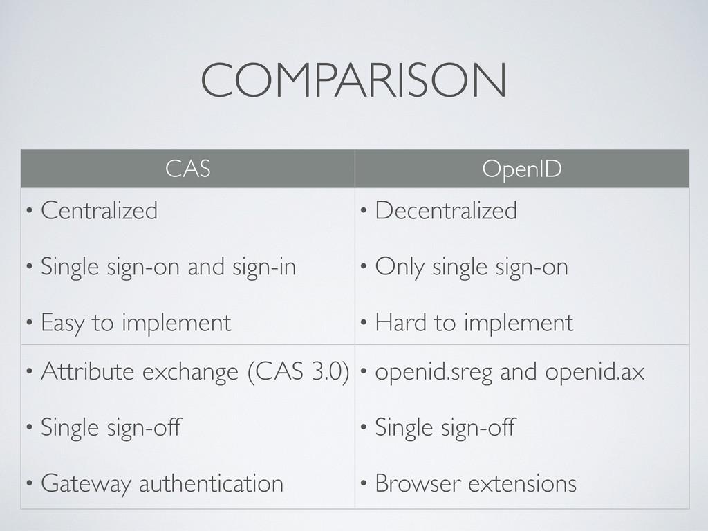 COMPARISON CAS OpenID • Centralized • Single si...
