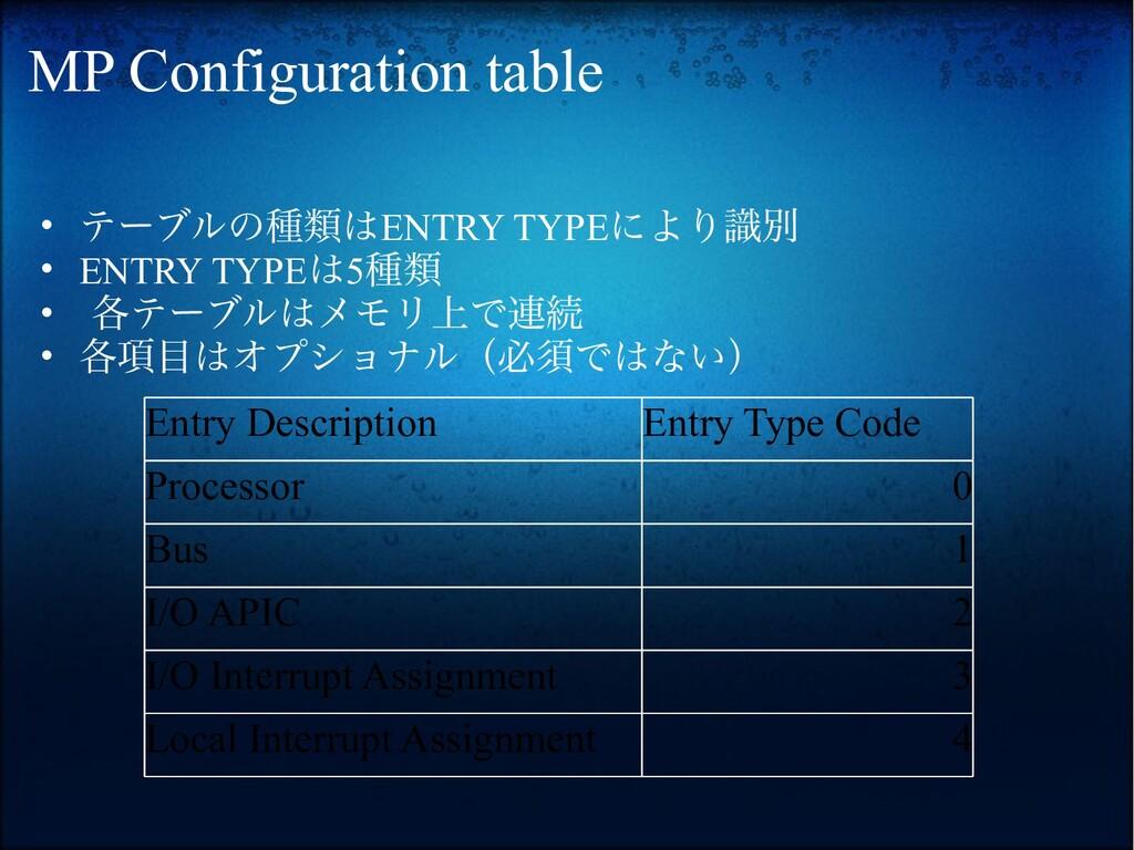 MP Configuration table • テーブルの種類はENTRY TYPEにより識...