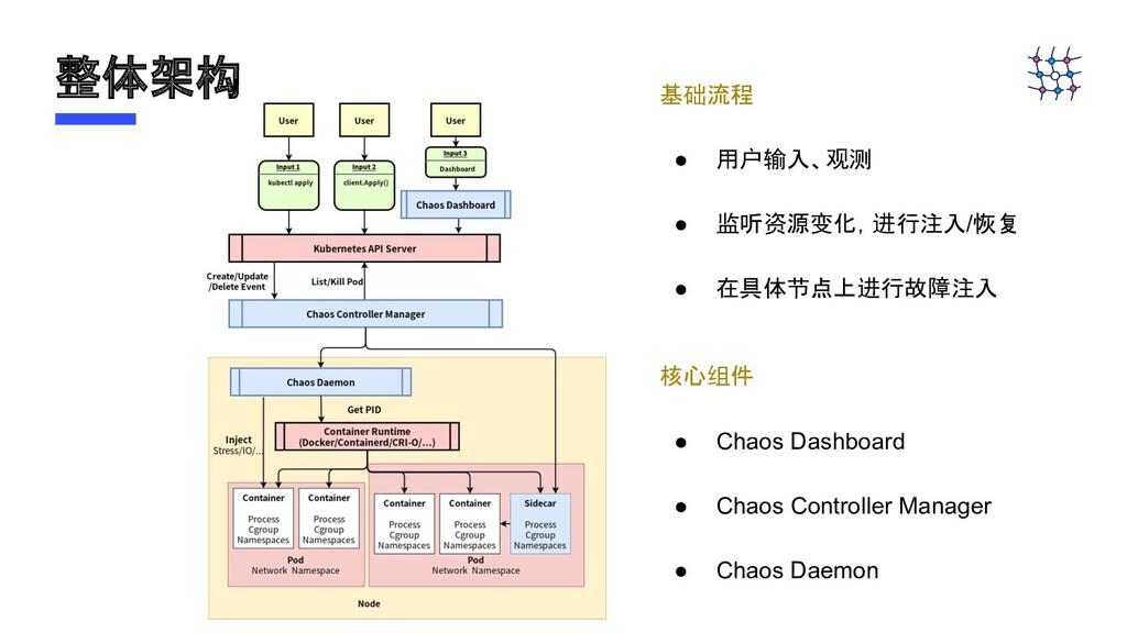 整体架构 基础流程 ● 用户输入、观测 ● 监听资源变化,进行注入/恢复 ● 在具体节点上进行...