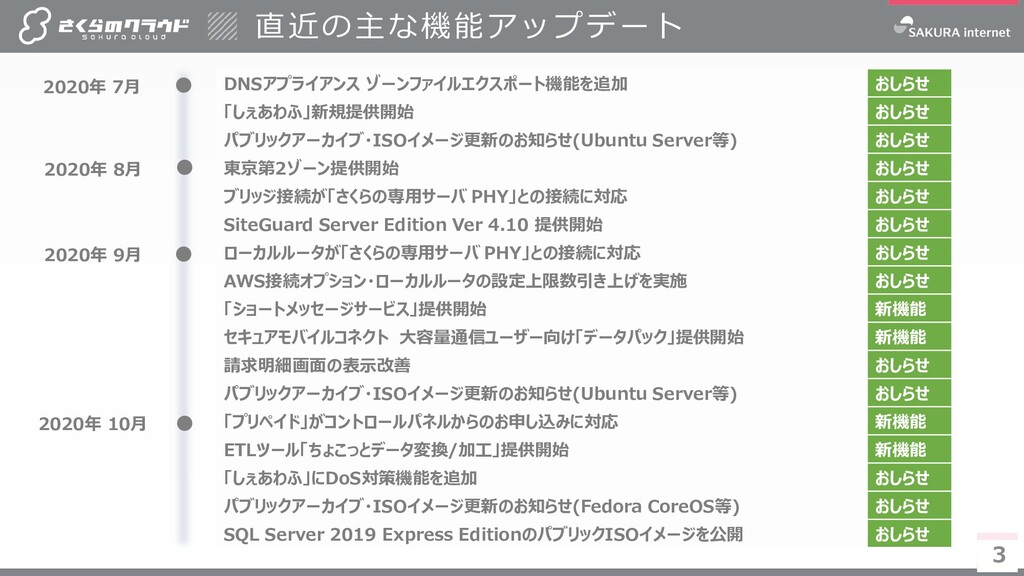 3 3 直近の主な機能アップデート DNSアプライアンス ゾーンファイルエクスポート機能を追加...