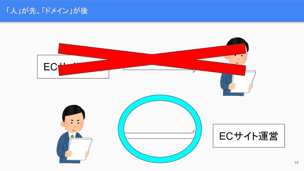 「人」が先、「ドメイン」が後 19 ECサイト運営 ECサイト運営