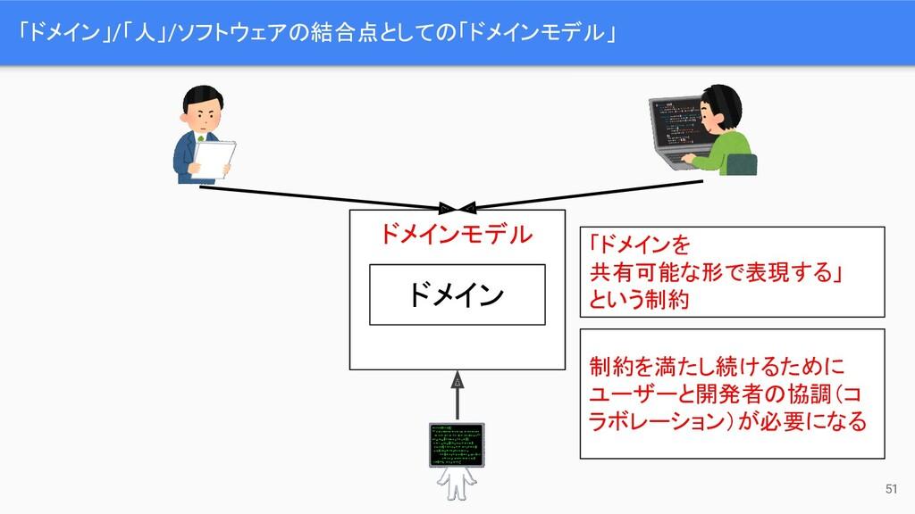 「ドメインを 共有可能な形で表現する」 という制約 「ドメイン」/「人」/ソフトウェアの結合点...