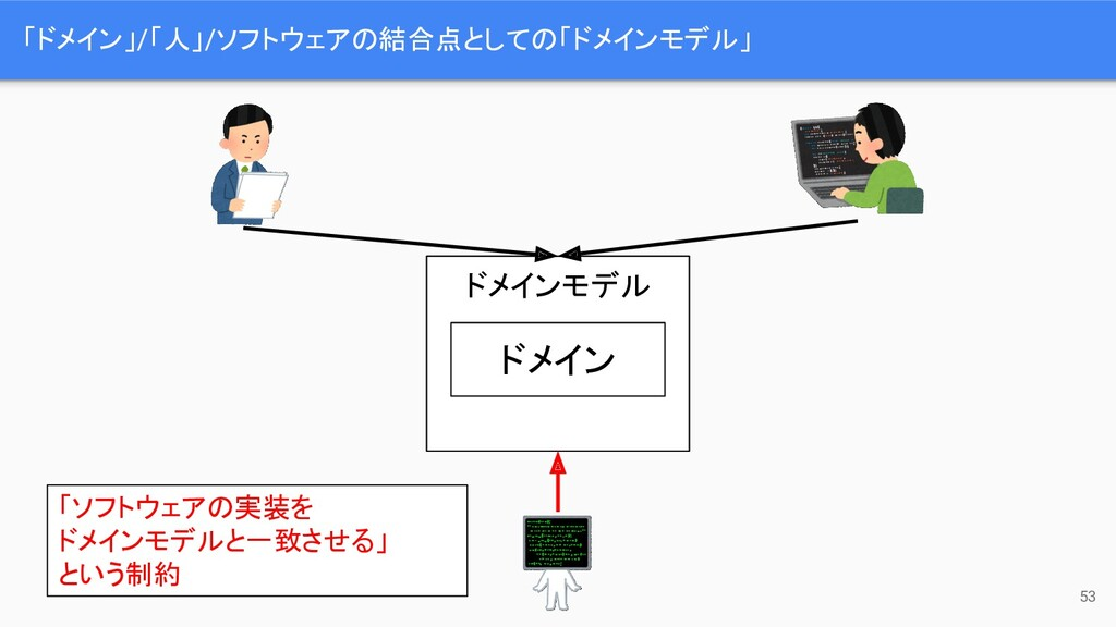 「ドメイン」/「人」/ソフトウェアの結合点としての「ドメインモデル」 53 ドメインモデル ド...