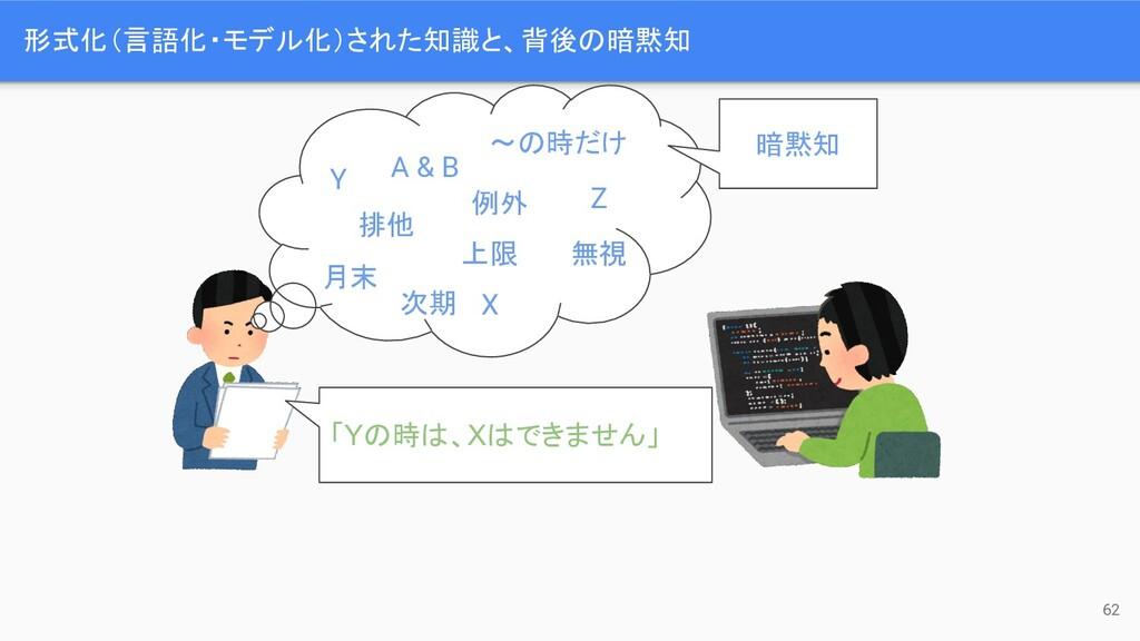 形式化(言語化・モデル化)された知識と、背後の暗黙知 62 「Yの時は、Xはできません」 Y ...