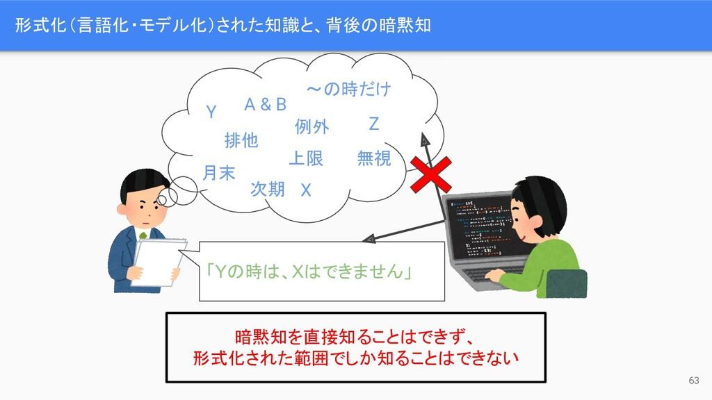 形式化(言語化・モデル化)された知識と、背後の暗黙知 63 「Yの時は、Xはできません」 Y ...